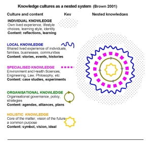 4e Diagram Collective Learning Mandala copy